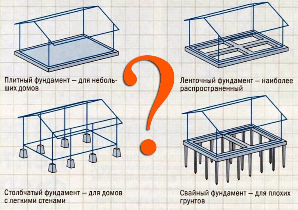 какой фундамент выбрать?