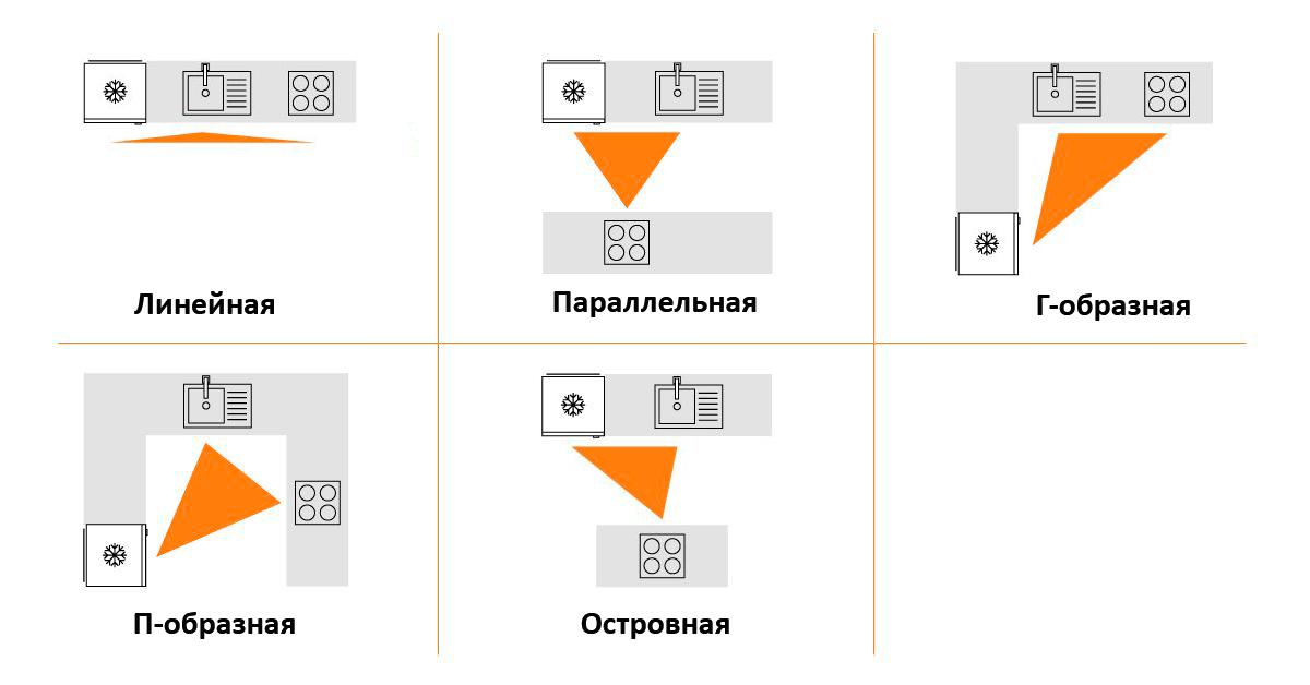 Организация рабочего треугольника в зависимости от планировки кухни