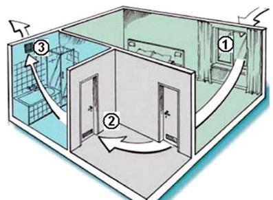 Как сделать вентиляцию в ванной комнате?