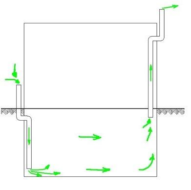 Как правильно сделать вентиляцию в погребе своими руками?
